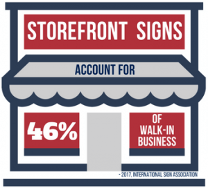 Storefront Signs Account for 46% of all Walk-In Business