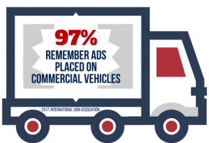 97% Remember Ads Placed on Vehicles